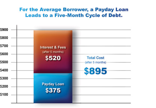For the average borrower, a payday loan leads to a five-month cycle of debt. Payday loan, $375. Interest and fees after 5 months, $520. Total cost of loan afetr 5 months, $895.
